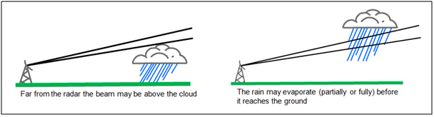 limitations-of-radar